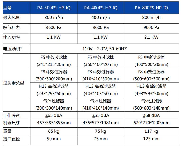 PA-300FS-HP-IQ,PA-400FS-HP-IQ,PA-800FS-HP-IQ