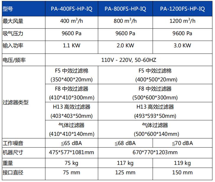 PA-400FS-HP-IQ PA-800FS-HP-IQ PA-1200FS-HP-IQ