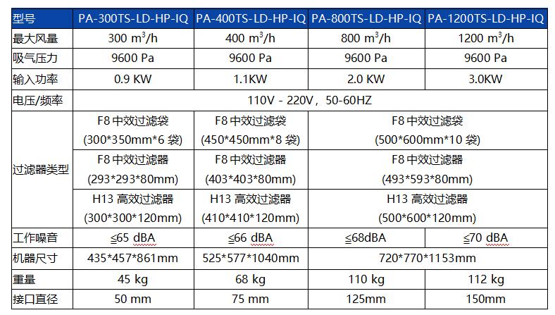 PA-300,400,800,1200LD-HP-IQ